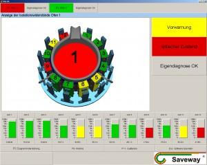 Bedienerbildschirm des SAVESEARCH Systems (Induktionstiegelofen)
