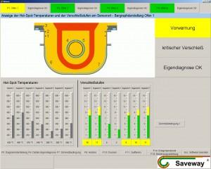 Bedienerbildschirm des SAVELINE Systems (Rinneninduktionsofen)