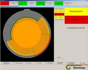 Дисплей визуализации системы SAVEWAY® (индукционная тигельная печь)