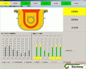 ホットスポットを監視するSAVELINE ® システムの表示画面(チャンネル炉の例)