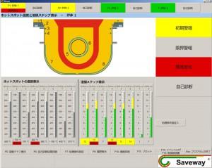 溶損の異常変化監視機能(チャンネル炉の例)