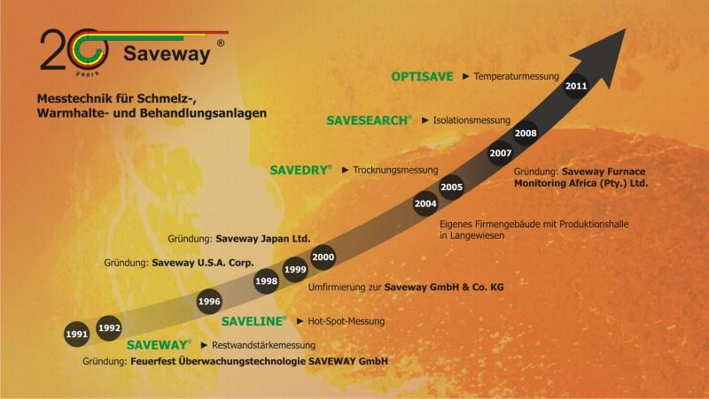 Überblick zur Firmengeschichte